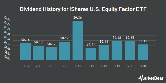 Dividend Payments by Quarter for iShares Edge MSCI Multifactor USA ETF (NYSEARCA:LRGF)