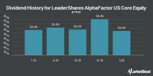 Dividend History for LeaderShares AlphaFactor US Core Equity ETF (NYSEARCA:LSAF)