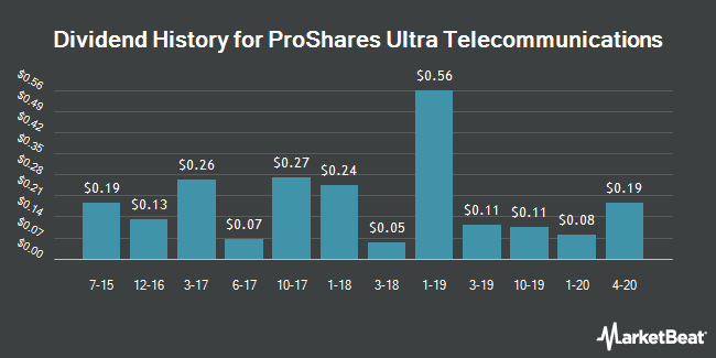 Dividend Payments by Quarter for ProShares Ultra Telecommunications (NYSEARCA:LTL)