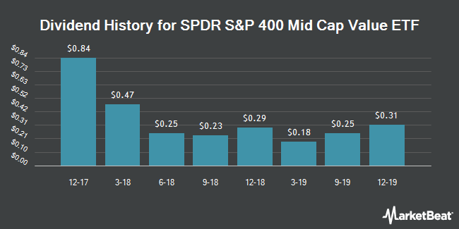 Dividend History for SPDR S&P 400 Mid Cap Value ETF (NYSEARCA:MDYV)