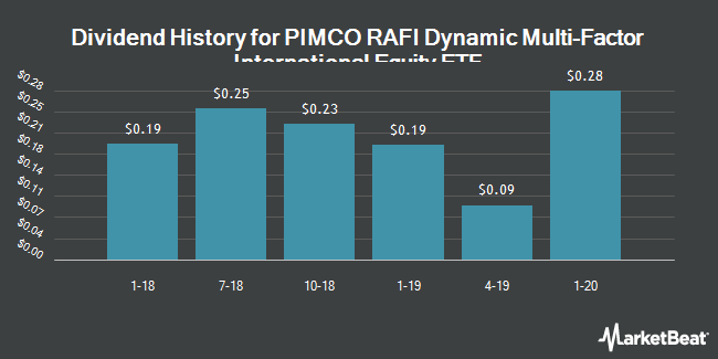 Dividend History for PIMCO RAFI Dynamic Multi-Factor International Equity ETF (NYSEARCA:MFDX)