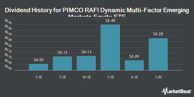 Dividend History for PIMCO RAFI Dynamic Multi-Factor Emerging Markets Equity ETF (NYSEARCA:MFEM)
