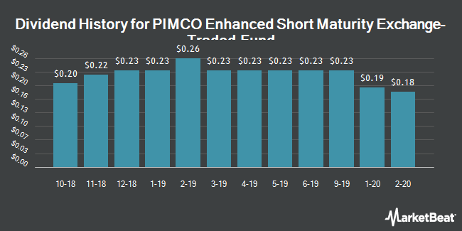 Dividend Payments by Quarter for PIMCO Enhanced Short Mat Str Fund ETF (NYSEARCA:MINT)