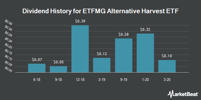 Dividend History for ETFMG Alternative Harvest ETF (NYSEARCA:MJ)