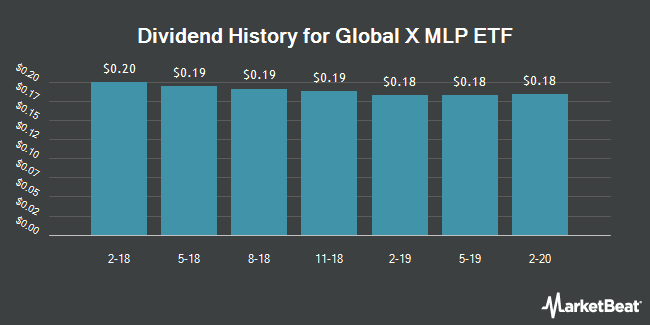 Dividend Payments by Quarter for Global X MLP ETF (NYSEARCA:MLPA)