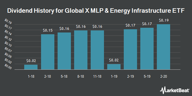 Dividend Payments by Quarter for Global X MLP & Energy Infrastructure ETF (NYSEARCA:MLPX)