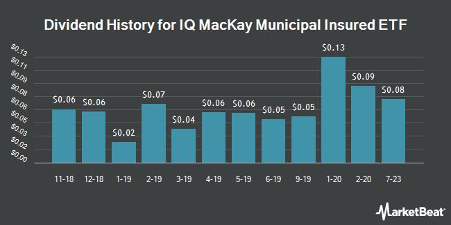 Dividend History for IQ MacKay Shields Municipal Insured ETF (NYSEARCA:MMIN)
