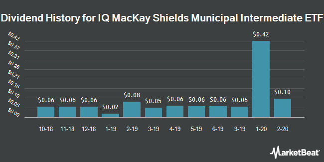 Dividend History for IQ MacKay Shields Municipal Intermediate ETF (NYSEARCA:MMIT)