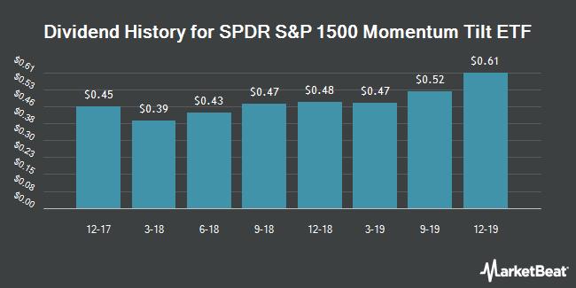 Dividend History for SPDR S&P 1500 Momentum Tilt ETF (NYSEARCA:MMTM)