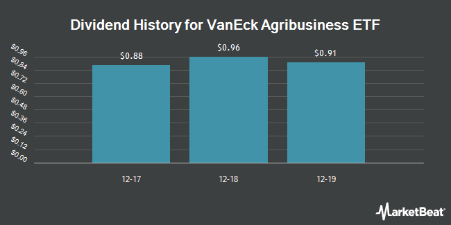 Dividend Payments by Quarter for VanEck Vectors Agribusiness ETF (NYSEARCA:MOO)