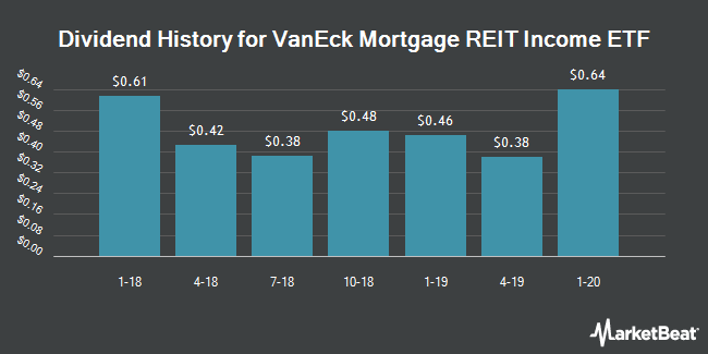 Dividend Payments by Quarter for VanEck Vectors Mortgage REIT Income ETF (NYSEARCA:MORT)