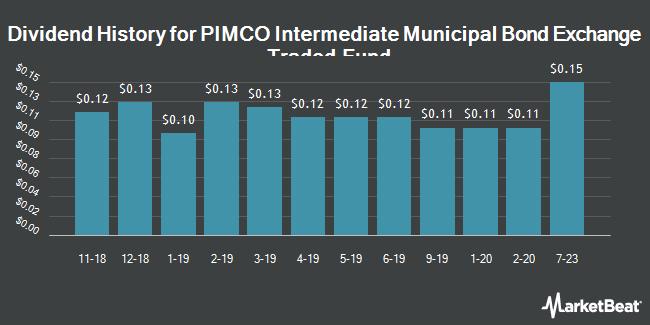 Dividend History for PIMCO Intermediate Municipal Bond Exchange-Traded Fund (NYSEARCA:MUNI)