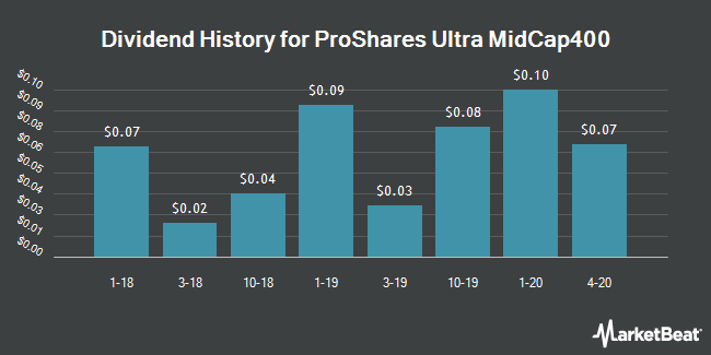 Dividend History for ProShares Ultra MidCap400 (NYSEARCA:MVV)