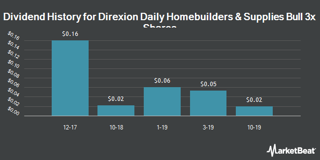 Dividend History for Direxion Daily Homebuilders & Supplies Bull 3x Shares (NYSEARCA:NAIL)