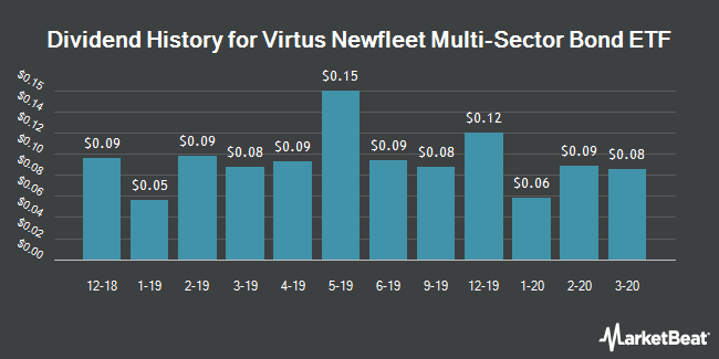 Dividend Payments by Quarter for Virtus Newfleet Multi-Sector Unconstrained Bond ETF (NYSEARCA:NFLT)