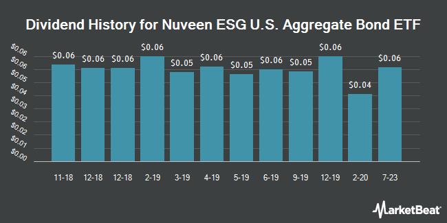Dividend History for NuShares ESG US Aggregate Bond ETF (NYSEARCA:NUBD)