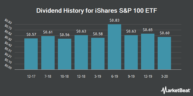 Dividend History for iShares S&P 100 ETF (NYSEARCA:OEF)