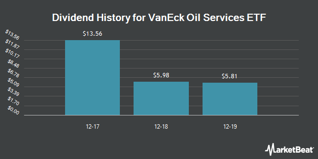 Dividend Payments by Quarter for VanEck Vectors Oil Services ETF (NYSEARCA:OIH)