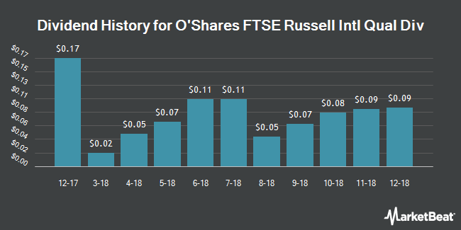 Dividend Payments by Quarter for OShares FTSE Russell International Quality Dividend ETF (NYSEARCA:ONTL)