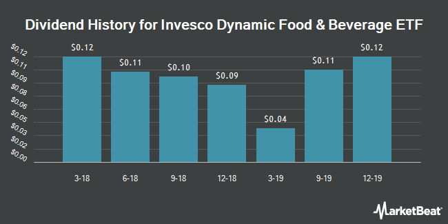 Dividend History for Invesco Dynamic Food & Beverage ETF (NYSEARCA:PBJ)