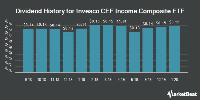Dividend Payments by Quarter for PowerShrs CEF Income Cmpst Prtfl (NYSEARCA:PCEF)