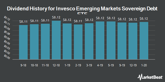 Dividend Payments by Quarter for PowerShares Emerging Markets Sovereign Debt Portfolio (NYSEARCA:PCY)