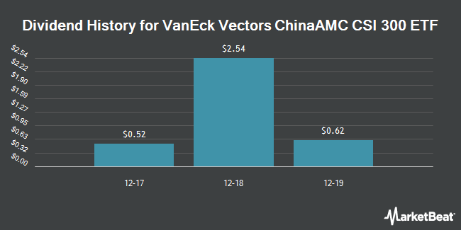 Dividend Payments by Quarter for VanEck Vectors China ETF (NYSEARCA:PEK)