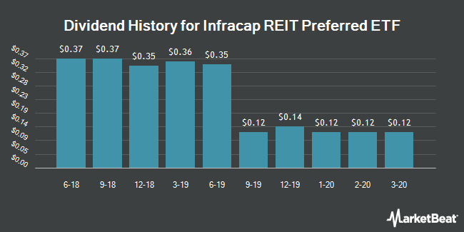 Dividend History for Infracap REIT Preferred ETF (NYSEARCA:PFFR)
