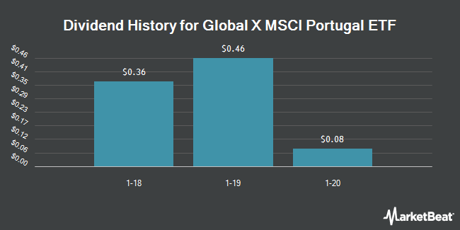 Dividend Payments by Quarter for Global X MSCI Portugal ETF (NYSEARCA:PGAL)
