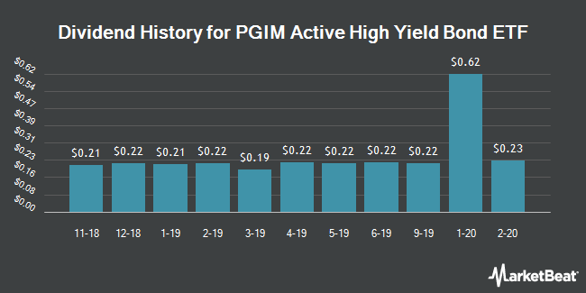 Dividend History for PGIM Active High Yield Bond ETF (NYSEARCA:PHYL)