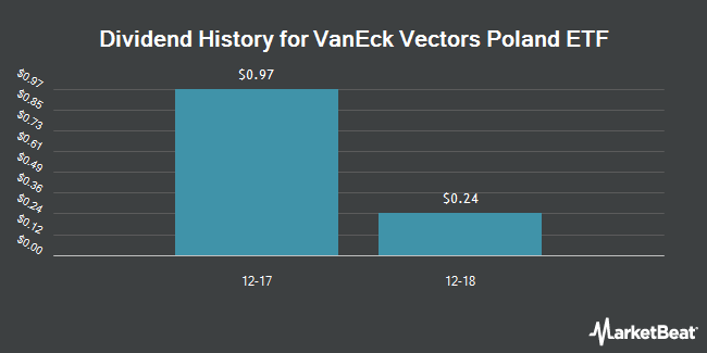Dividend Payments by Quarter for VanEck Vectors Poland ETF (NYSEARCA:PLND)
