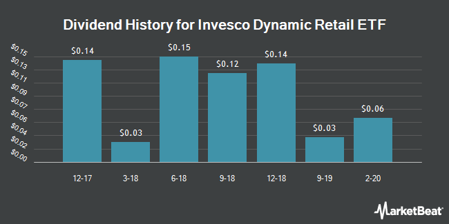 Dividend History for Invesco Dynamic Retail ETF (NYSEARCA:PMR)
