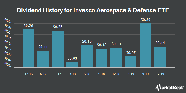Dividend Payments by Quarter for PowerShares Aerospace & Defense (NYSEARCA:PPA)