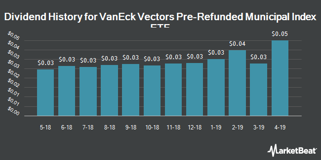 Dividend Payments by Quarter for VanEck Vectors Pre-Refunded Municipal Index ETF (NYSEARCA:PRB)