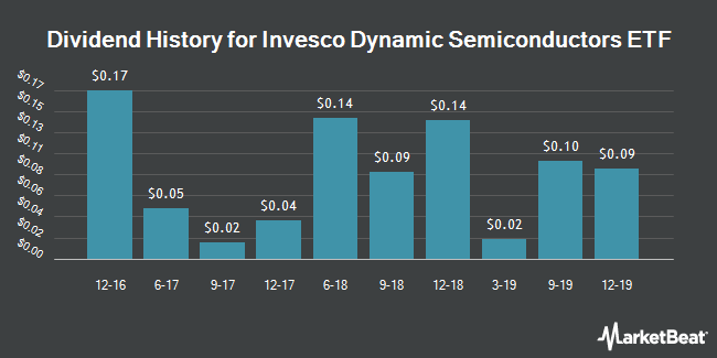 Dividend Payments by Quarter for PowerShares Dynamic Semiconductors (NYSEARCA:PSI)