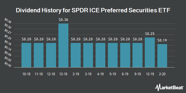 Dividend Payments by Quarter for SPDR Wells Fargo Preferred Stock ETF (NYSEARCA:PSK)