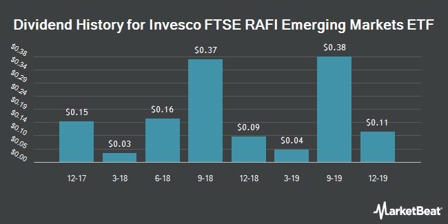Dividend Payments by Quarter for POWERSHARES EXC/FTSE RAFI EMERGING (NYSEARCA:PXH)