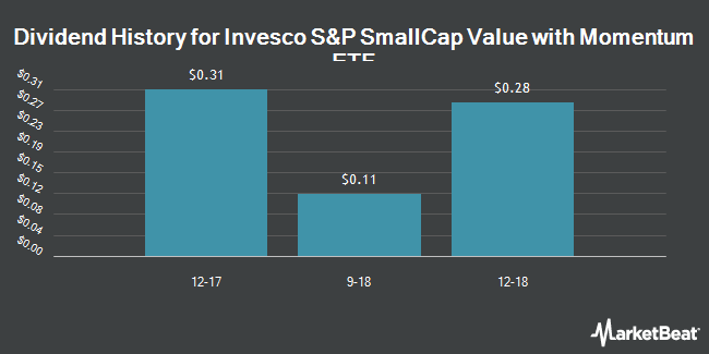 Dividend Payments by Quarter for PowerShares Dynamic Small Cap Value (NYSEARCA:PXSV)