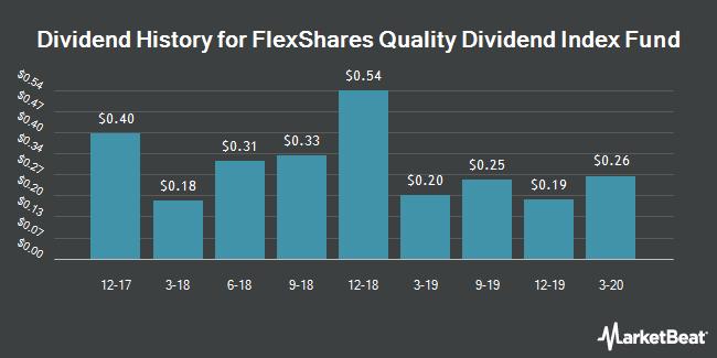 Dividend History for FlexShares Quality Dividend Index Fund (NYSEARCA:QDF)