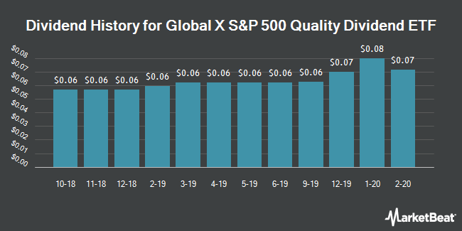 Dividend History for Global X S&P 500 Quality Dividend ETF (NYSEARCA:QDIV)