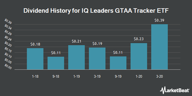 Dividend Payments by Quarter for IQ Leaders GTAA Tracker ETF (NYSEARCA:QGTA)