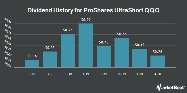 Dividend History for ProShares UltraShort QQQ (NYSEARCA:QID)