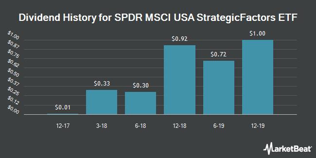 Dividend Payments by Quarter for SPDR MSCI USA StrategicFactors ETF (NYSEARCA:QUS)