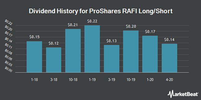 Dividend History for ProShares RAFI Long/Short (NYSEARCA:RALS)