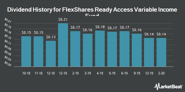 Dividend History for FlexShares Ready Access Variable Income Fund (NYSEARCA:RAVI)