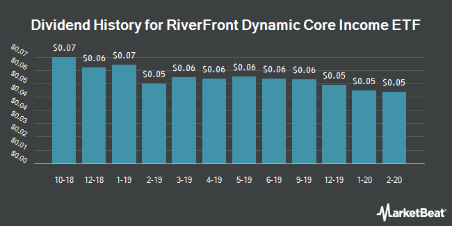 Dividend Payments by Quarter for RiverFront Dynamic Core Income ETF (NYSEARCA:RFCI)