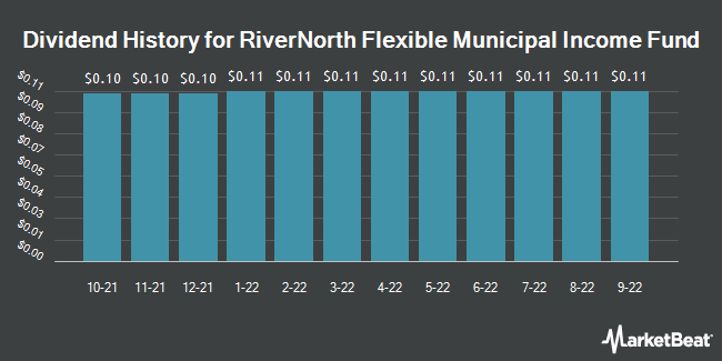 Dividend History for RiverNorth Flexible Municipal Income Fund (NYSEARCA:RFM)
