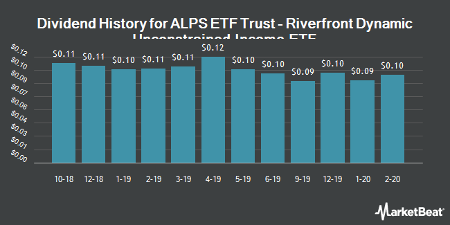 Dividend Payments by Quarter for RiverFront Dynamic Unconstrained Income ETF (NYSEARCA:RFUN)
