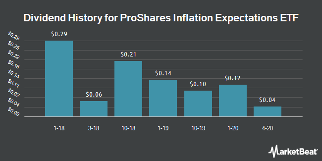 Dividend History for ProShares Inflation Expectations ETF (NYSEARCA:RINF)