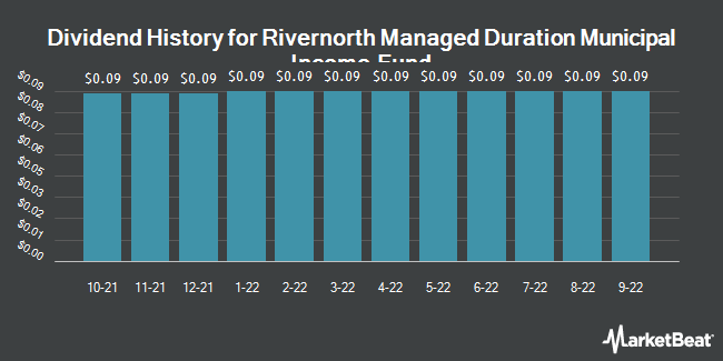 Dividend History for Rivernorth Managed Duration Municipal Income Fund (NYSEARCA:RMM)